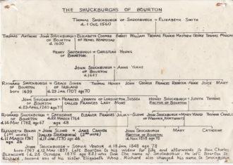 Shuckborough family tree